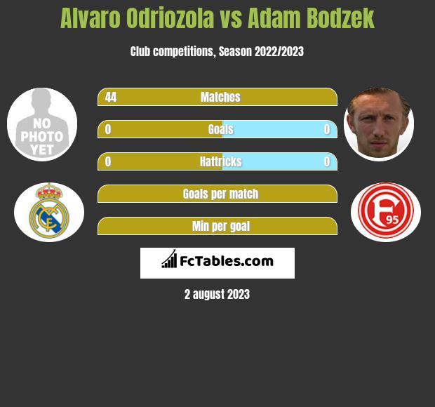 Alvaro Odriozola vs Adam Bodzek infographic
