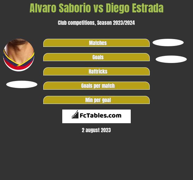 Alvaro Saborio vs Diego Estrada h2h player stats