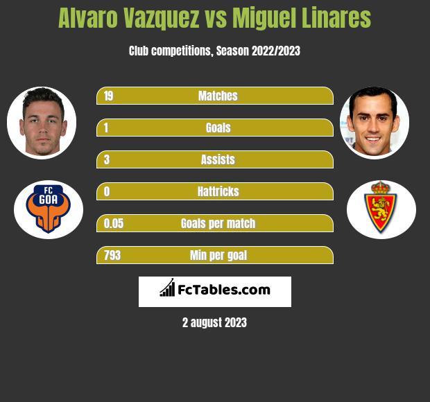 Alvaro Vazquez vs Miguel Linares h2h player stats