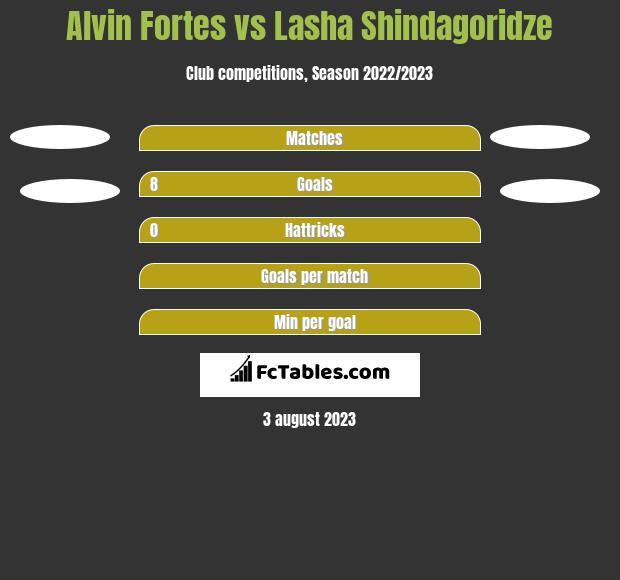 Alvin Fortes vs Lasha Shindagoridze h2h player stats