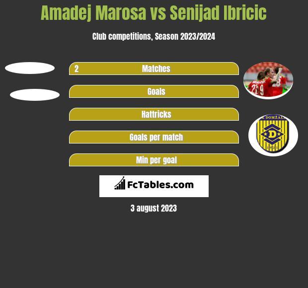 Amadej Marosa vs Senijad Ibricić h2h player stats