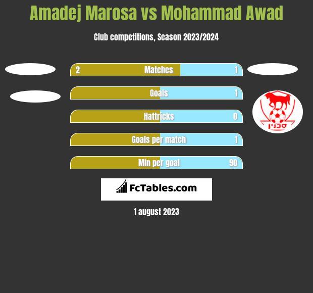 Amadej Marosa vs Mohammad Awad h2h player stats