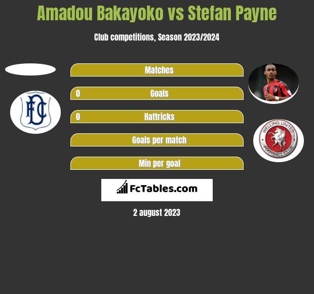 Amadou Bakayoko vs Stefan Payne h2h player stats