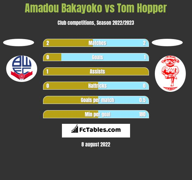 Amadou Bakayoko vs Tom Hopper h2h player stats