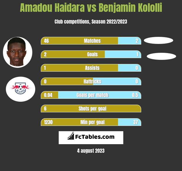 Amadou Haidara vs Benjamin Kololli h2h player stats