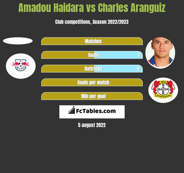 Amadou Haidara vs Charles Aranguiz h2h player stats