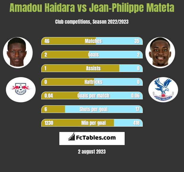 Amadou Haidara vs Jean-Philippe Mateta h2h player stats