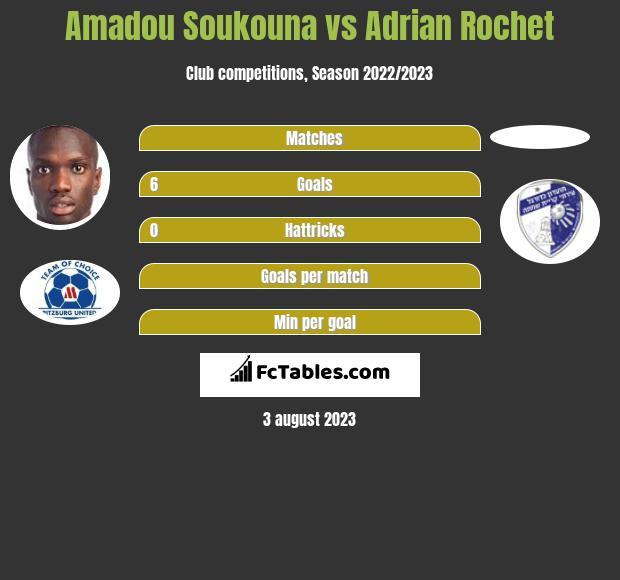 Amadou Soukouna vs Adrian Rochet h2h player stats