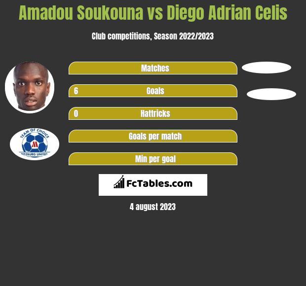 Amadou Soukouna vs Diego Adrian Celis h2h player stats