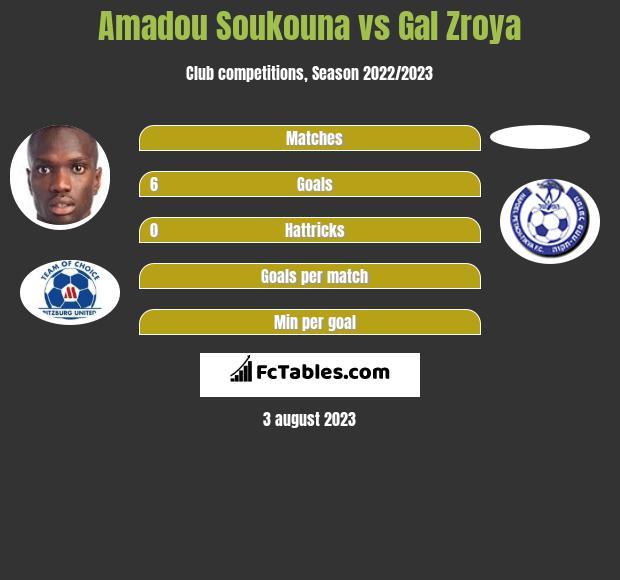 Amadou Soukouna vs Gal Zroya h2h player stats