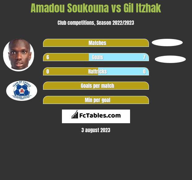 Amadou Soukouna vs Gil Itzhak h2h player stats