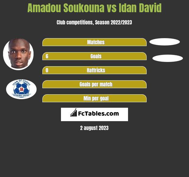 Amadou Soukouna vs Idan David h2h player stats