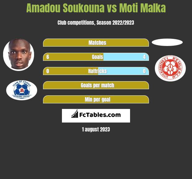 Amadou Soukouna vs Moti Malka h2h player stats