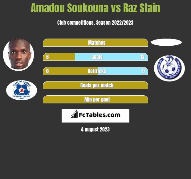 Amadou Soukouna vs Raz Stain h2h player stats