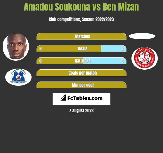 Amadou Soukouna vs Ben Mizan h2h player stats