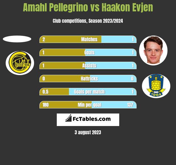Amahl Pellegrino vs Haakon Evjen h2h player stats