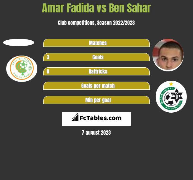 Amar Fadida vs Ben Sahar h2h player stats