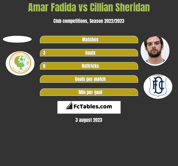 Amar Fadida vs Cillian Sheridan h2h player stats