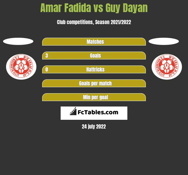 Amar Fadida vs Guy Dayan h2h player stats