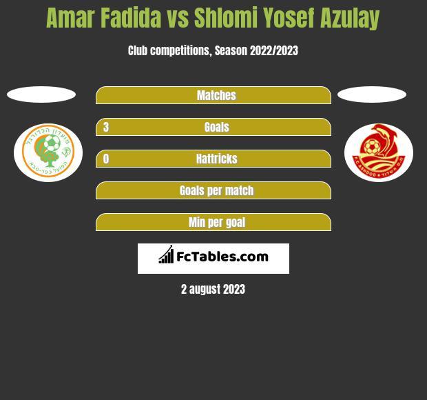 Amar Fadida vs Shlomi Yosef Azulay h2h player stats