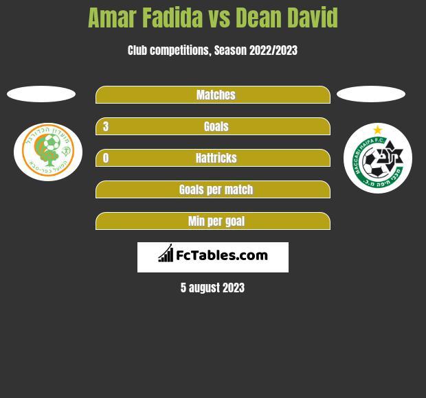 Amar Fadida vs Dean David h2h player stats