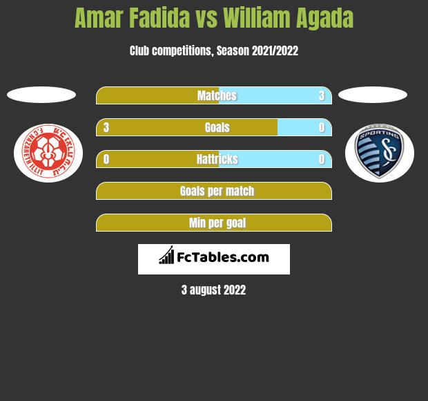 Amar Fadida vs William Agada h2h player stats