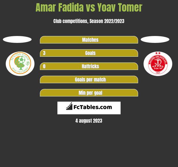 Amar Fadida vs Yoav Tomer h2h player stats