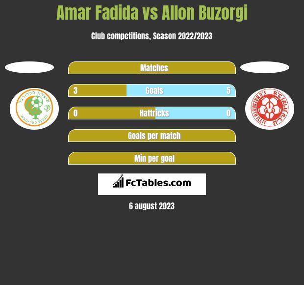 Amar Fadida vs Allon Buzorgi h2h player stats
