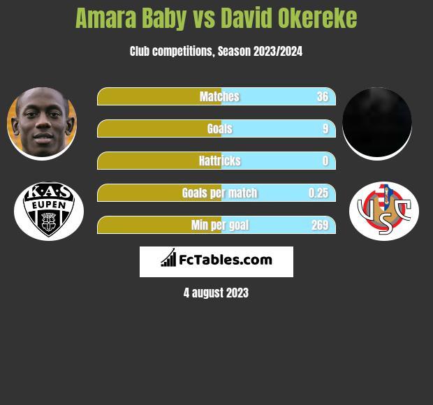 Amara Baby vs David Okereke infographic