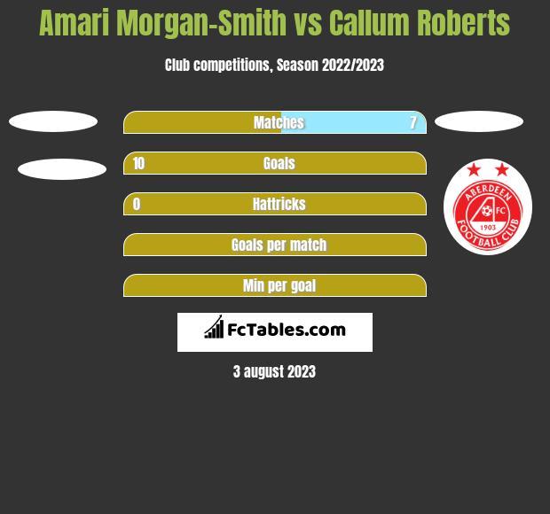 Amari Morgan-Smith vs Callum Roberts h2h player stats