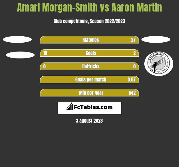 Amari Morgan-Smith vs Aaron Martin h2h player stats