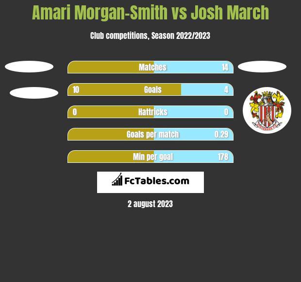 Amari Morgan-Smith vs Josh March h2h player stats