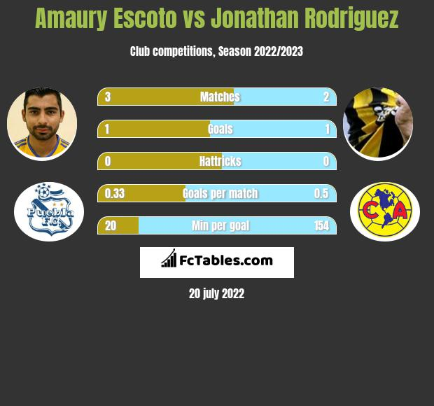 Amaury Escoto vs Jonathan Rodriguez infographic