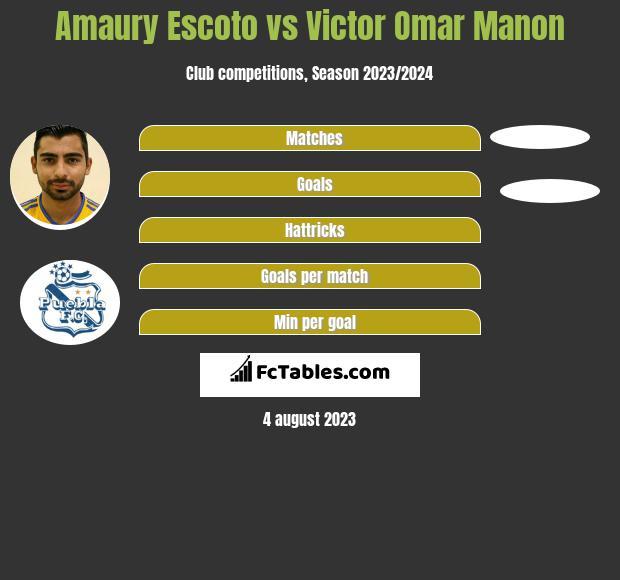 Amaury Escoto vs Victor Omar Manon h2h player stats