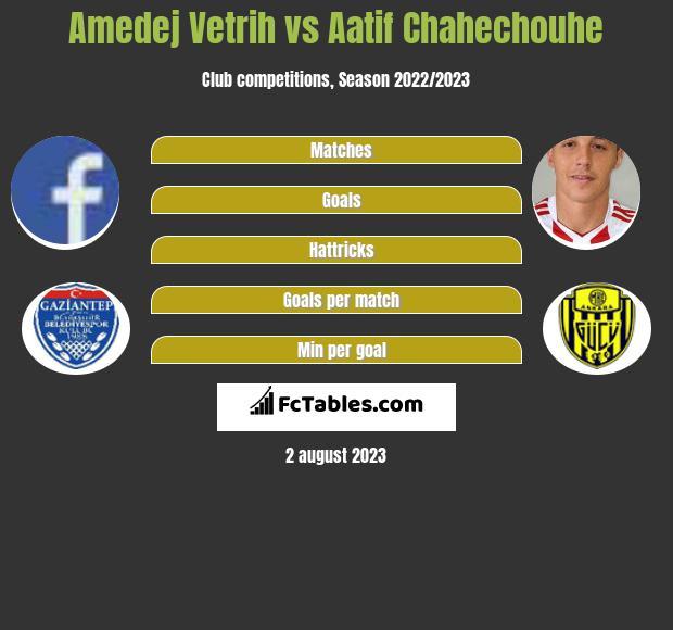 Amedej Vetrih vs Aatif Chahechouhe infographic