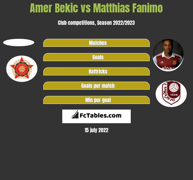 Amer Bekic vs Matthias Fanimo h2h player stats