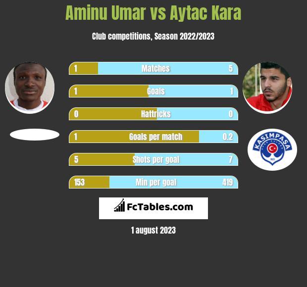 Aminu Umar vs Aytac Kara infographic
