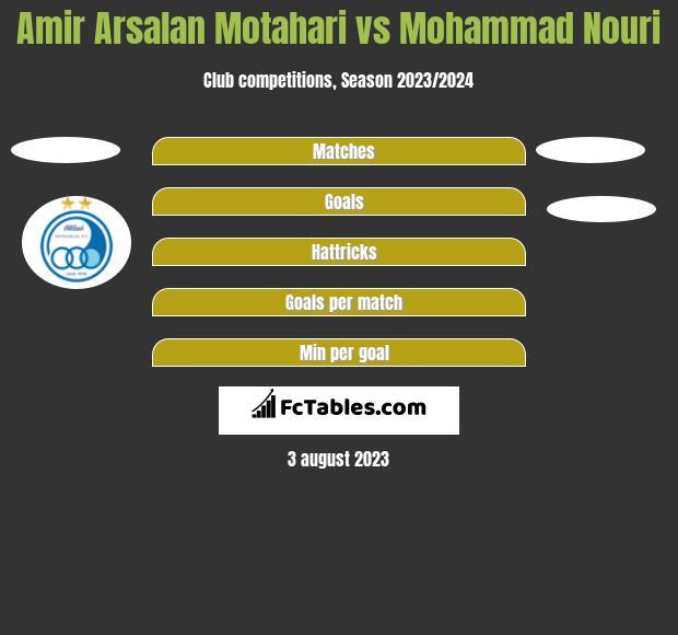 Amir Arsalan Motahari vs Mohammad Nouri h2h player stats