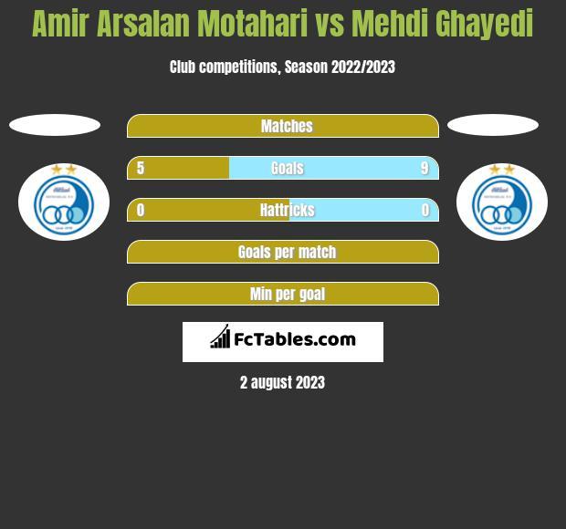 Amir Arsalan Motahari vs Mehdi Ghayedi h2h player stats