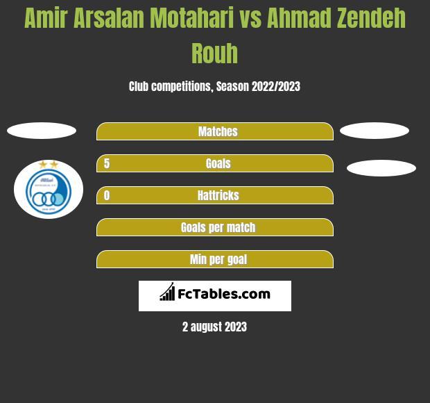 Amir Arsalan Motahari vs Ahmad Zendeh Rouh h2h player stats