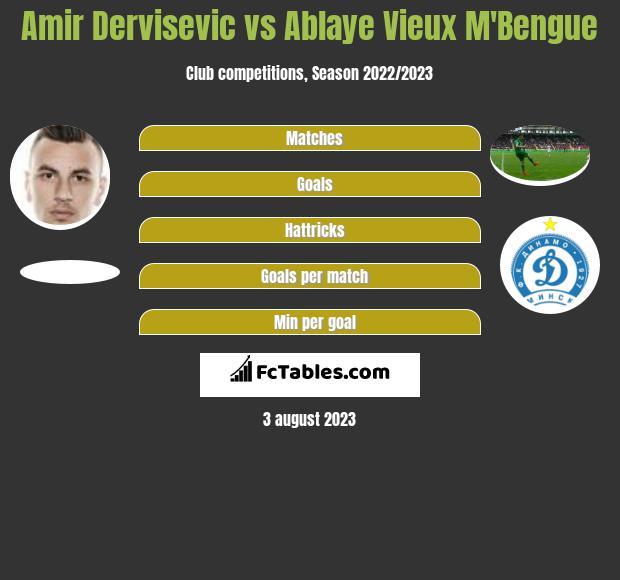 Amir Dervisevic vs Ablaye Vieux M'Bengue h2h player stats