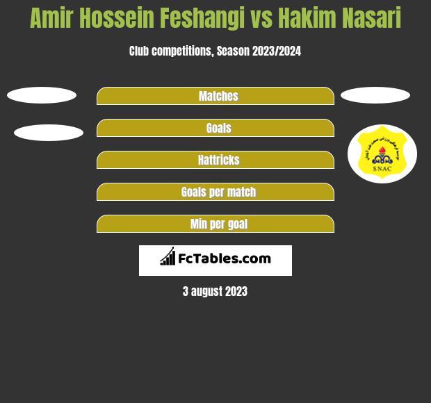 Amir Hossein Feshangi vs Hakim Nasari h2h player stats