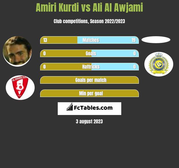Amiri Kurdi vs Ali Al Awjami infographic