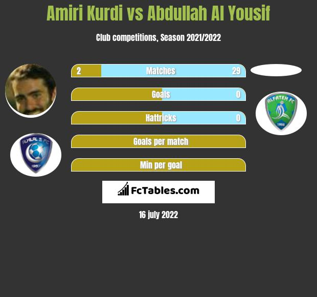 Amiri Kurdi vs Abdullah Al Yousif infographic