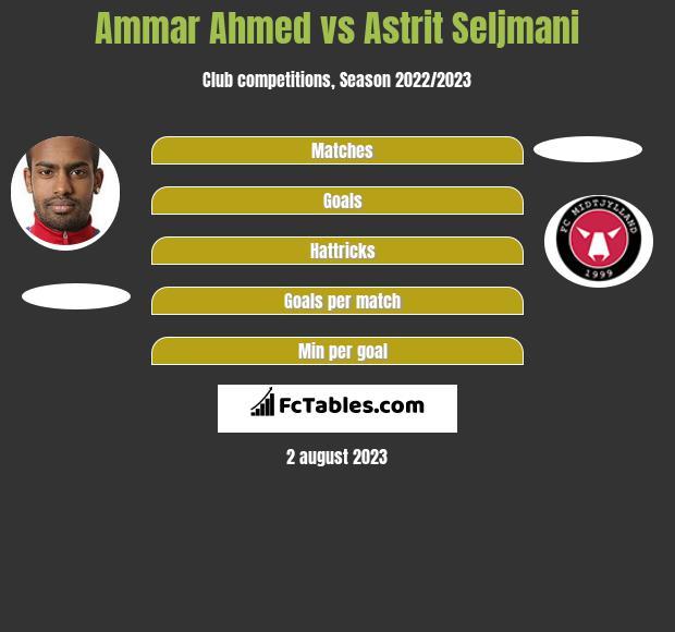 Ammar Ahmed vs Astrit Seljmani h2h player stats