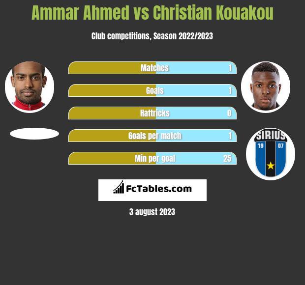 Ammar Ahmed vs Christian Kouakou h2h player stats