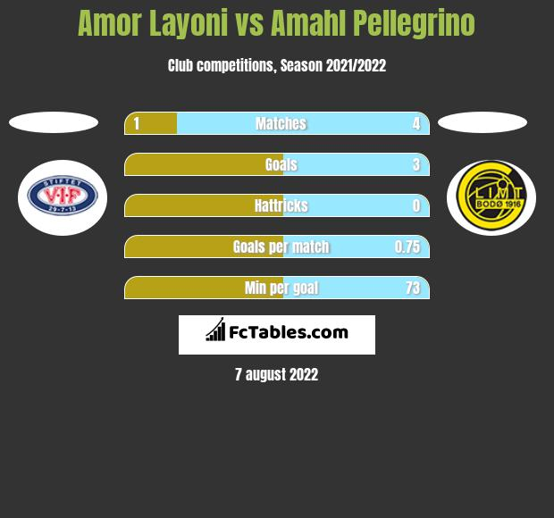 Amor Layoni vs Amahl Pellegrino h2h player stats
