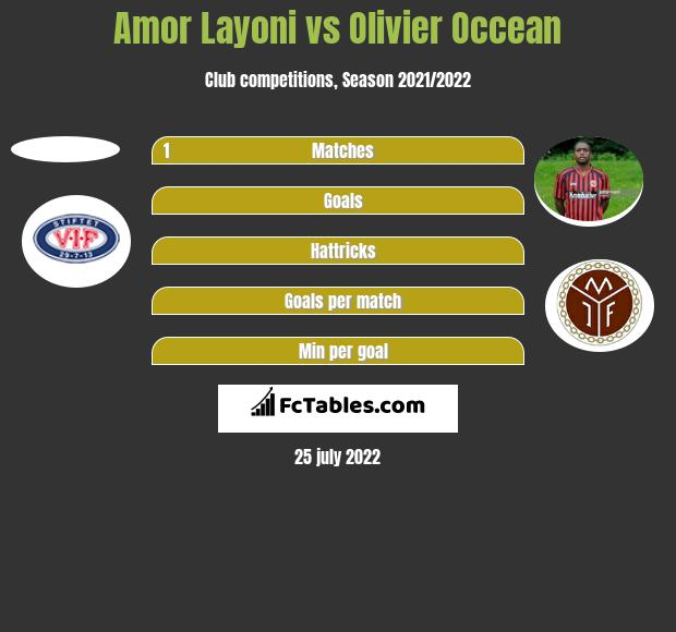 Amor Layoni vs Olivier Occean h2h player stats