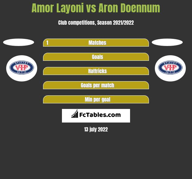 Amor Layoni vs Aron Doennum h2h player stats
