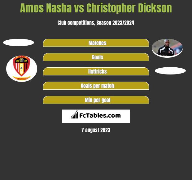 Amos Nasha vs Christopher Dickson h2h player stats